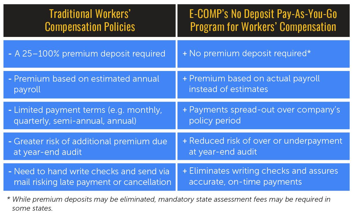 No Deposit Workers' Compensation